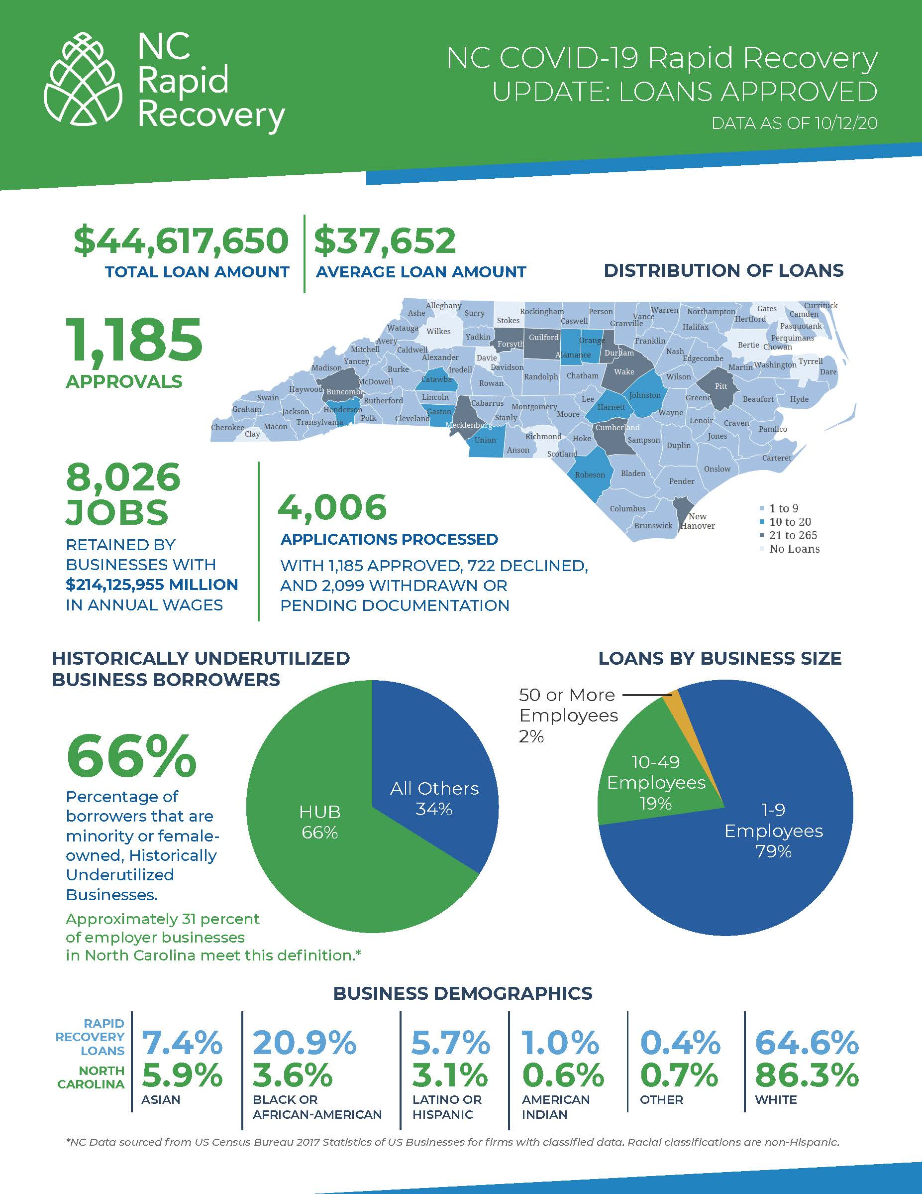 NC Rapid Recovery Statewide Update 10.12.20_Page_2