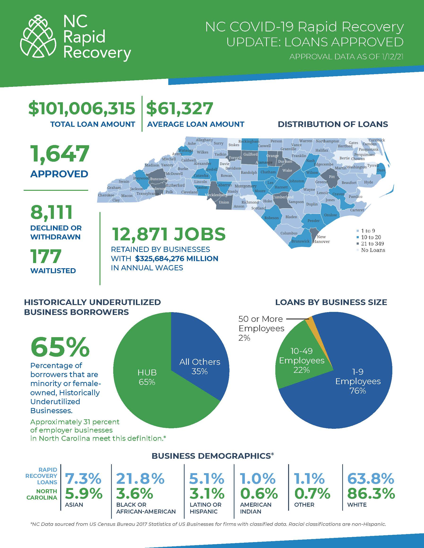 NC Rapid Recovery - Update 1-12-21_Page_2
